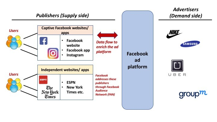 Facebook Advertising Platform: The money making engine behind ...