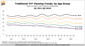 Nielsen-Traditional-TV-Viewing-by-Age-Q12011-Q32016-Jan2017