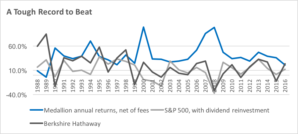 Medallion's returns are impressive, even against those of Berkshire Hathaway