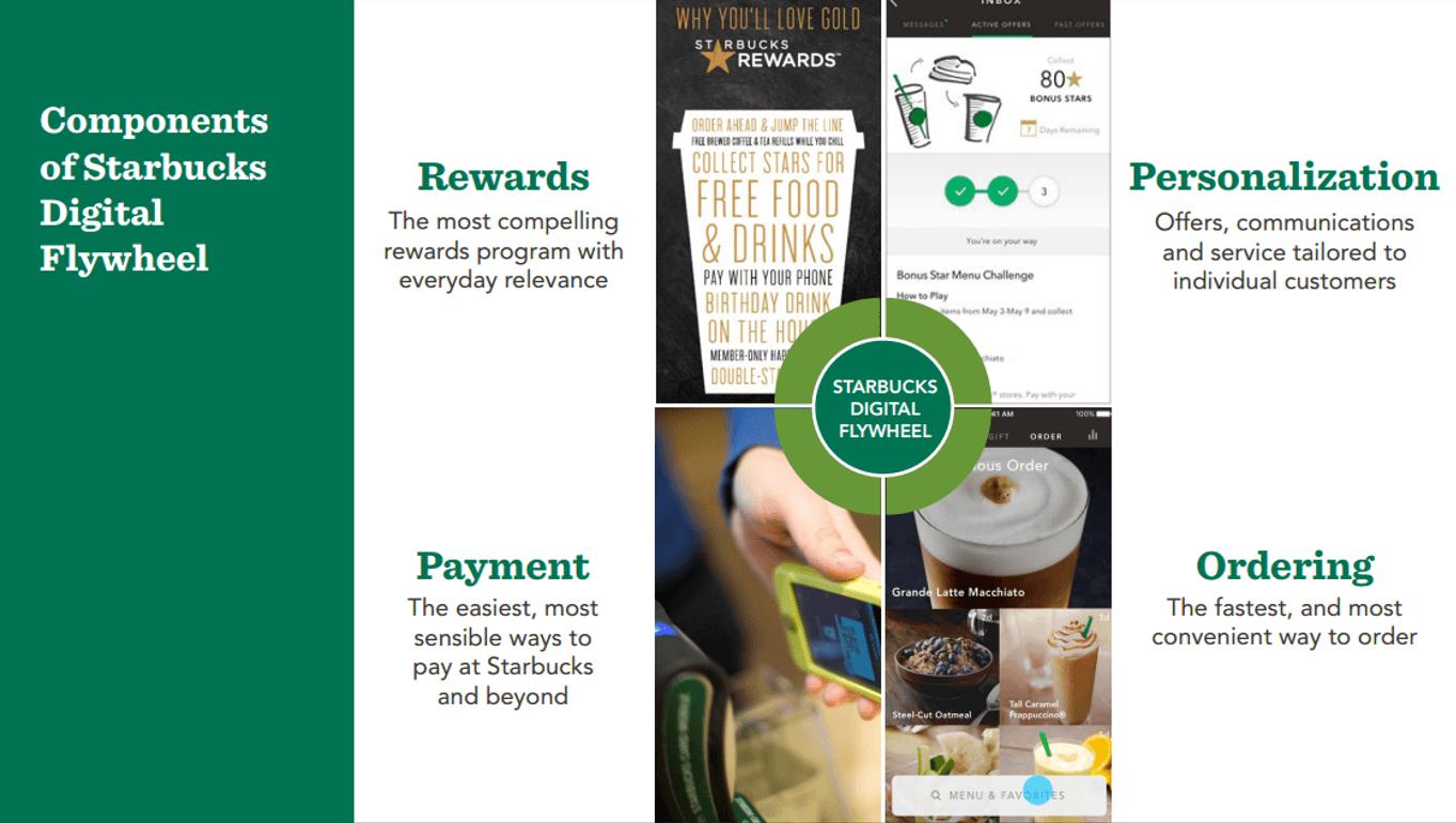 Friend Not Foe Starbucks Bets A Latte On Digital