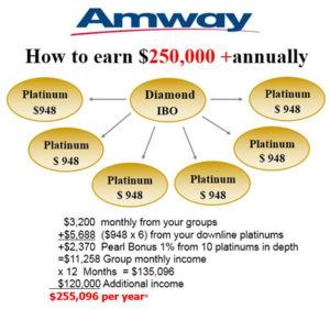 Image result for amway success