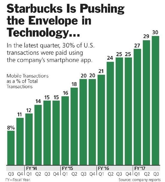 Starbucks Mobile App A Winner In Bridging The Retail Digital