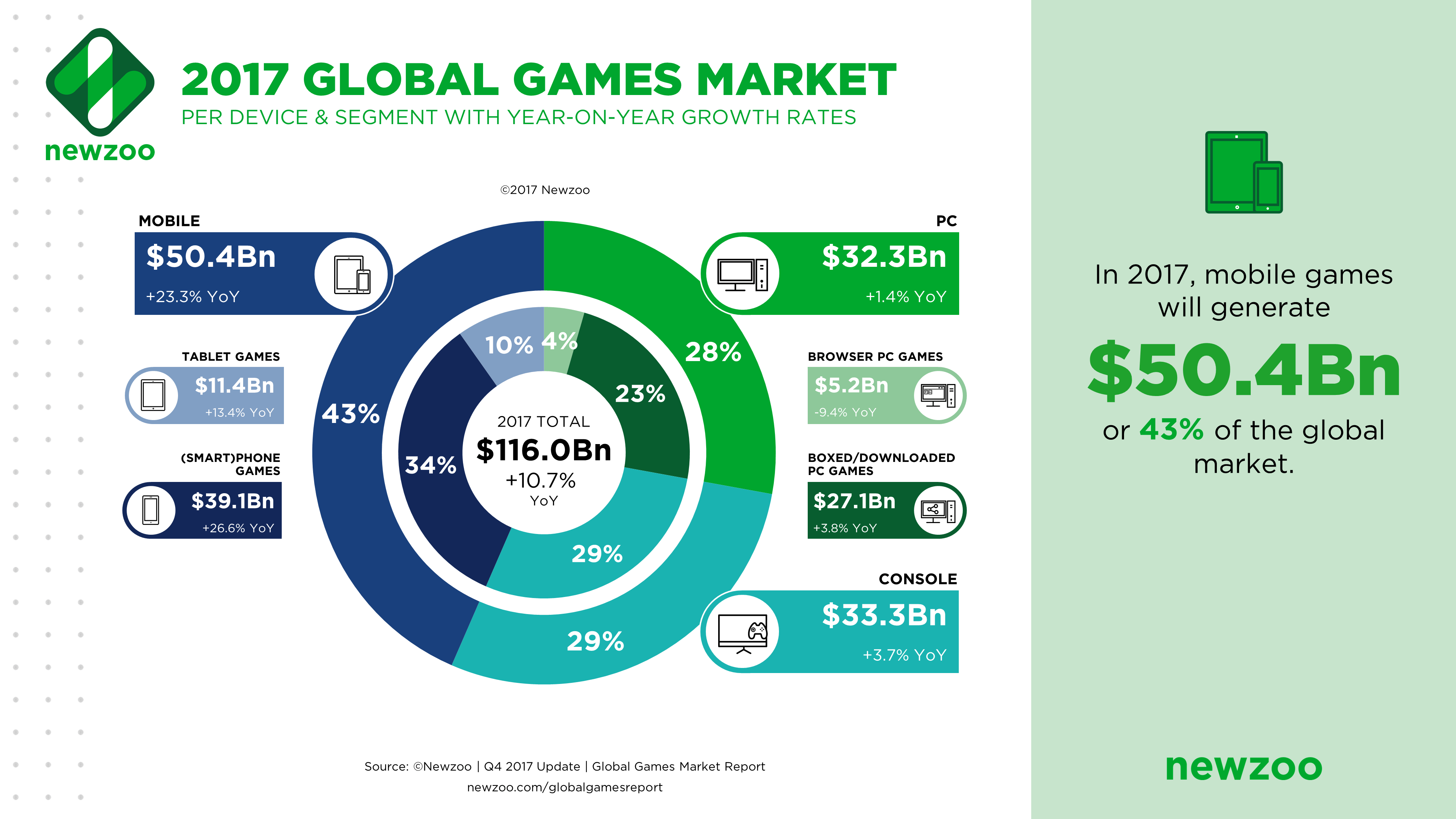 Rethinking The Video Game Business Model Digital