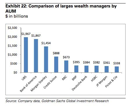 Morgan Stanley Who Do You Want To Manage Your Money